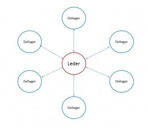 Parallellfasen i en gruppeprosess